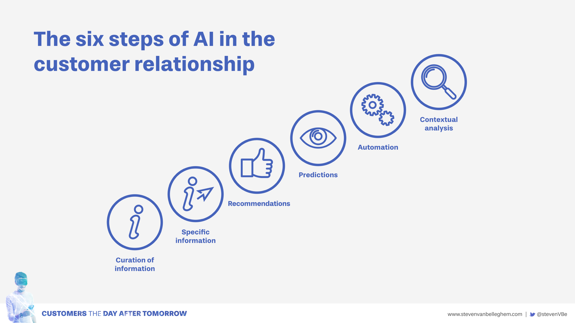 The six fields where artificial intelligence (AI) will offer